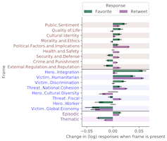 The effects of framing on audience response to immigration tweets